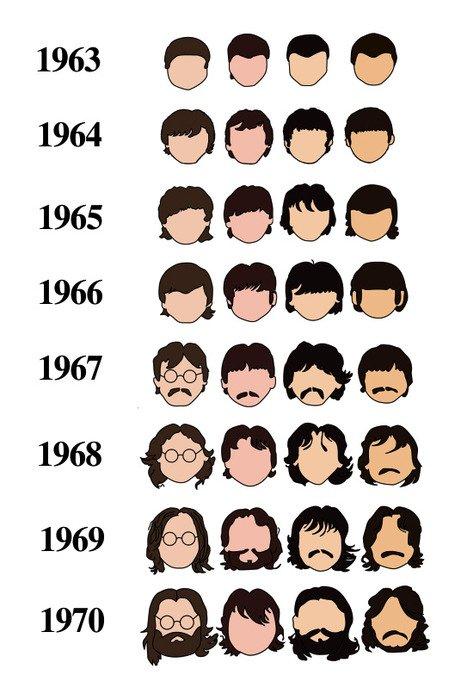 hair style evolution, Taglio capelli Facile