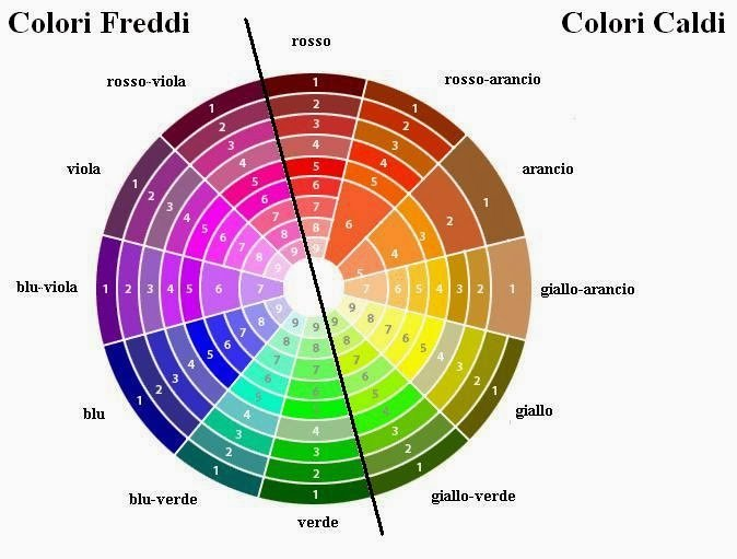armocromia, Taglio capelli Facile